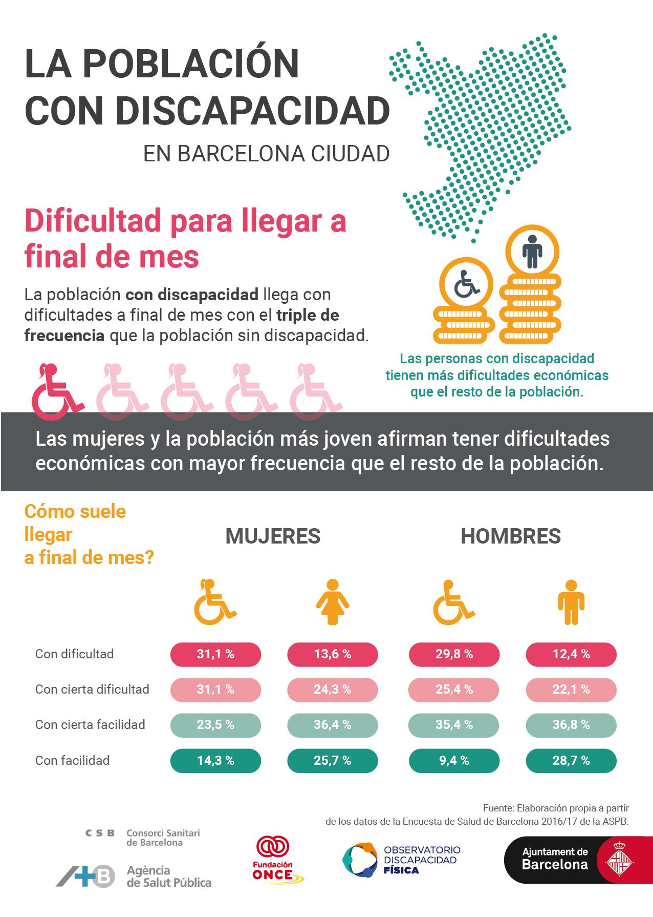 Infografía sobre las dificultades económicas de la población con discapacidad en comparación con el resto de la población.