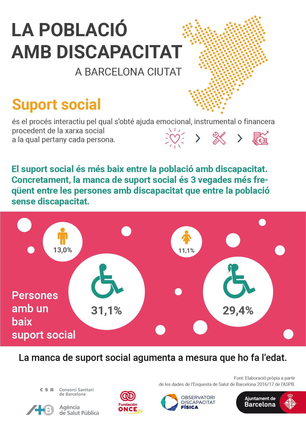 El suport social és més baix entre la població amb discapacitat*. Concretament, és 3 vegades més freqüent entre la població amb discapacitat que entre la resta de la població.