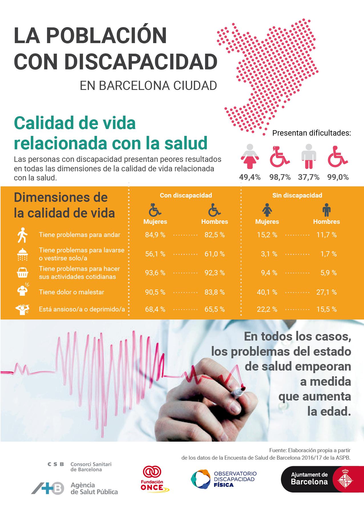 Las personas con discapacidad presentan peores resultados en todas las dimensiones de la Calidad de Vida Relacionada con la Salud.