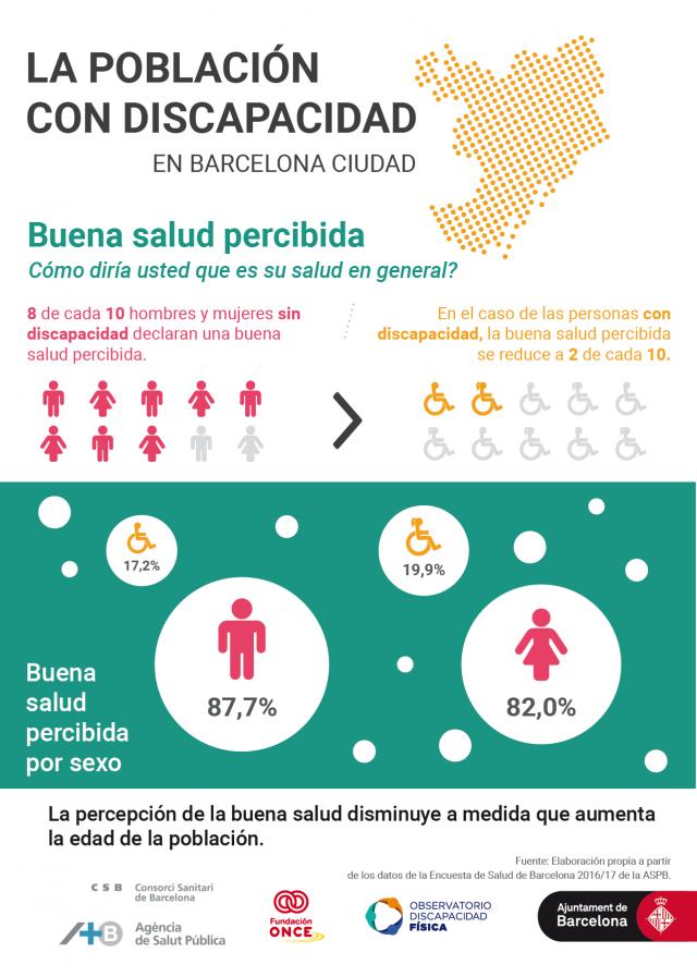 Infografía sobre la percepción de la salud en la ciudad de Barcelona.