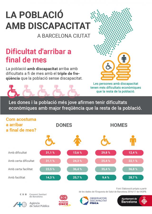 Infografia sobre les dificultats econòmiques de la població amb discapacitat en comparació amb la resta de la població.