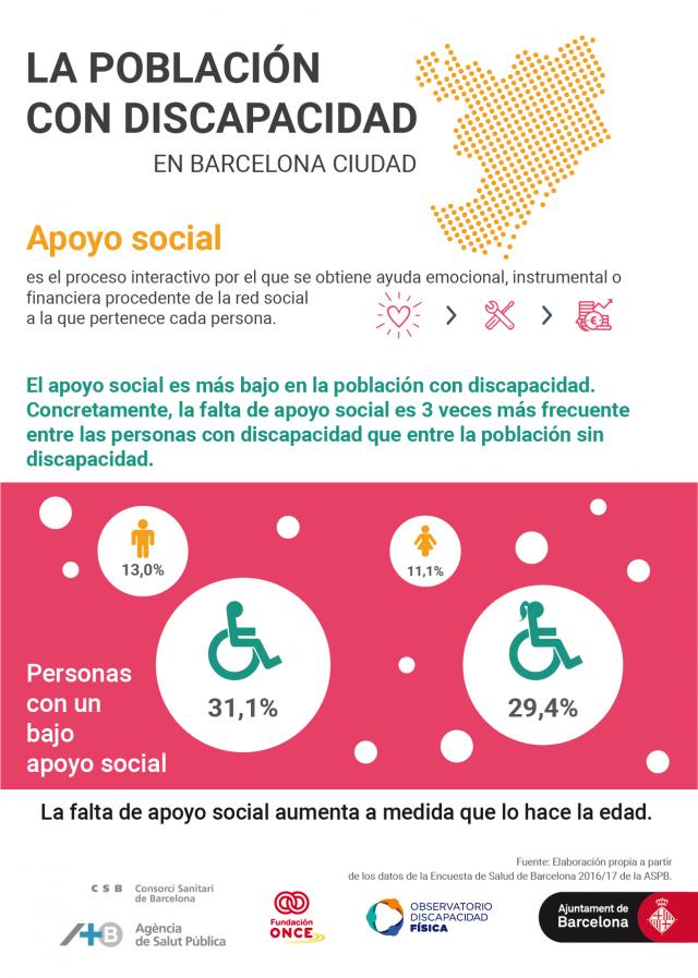 El apoyo social es más bajo entre la población con discapacidad*. Concretamente, es 3 veces más frecuente entre la población con discapacidad que entre el resto de la población.
