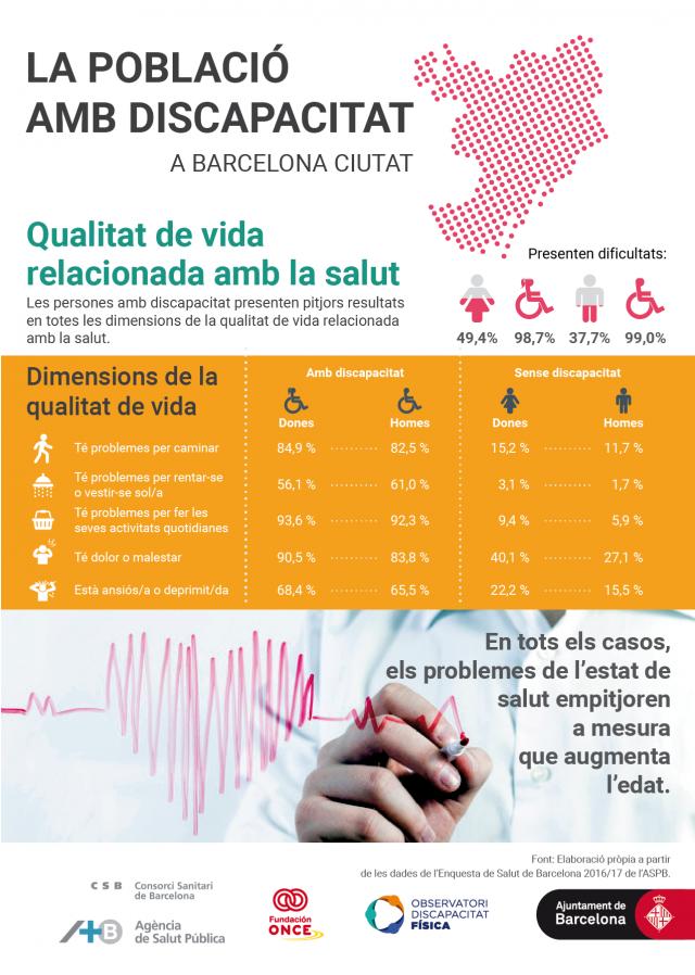 Les persones amb discapacitat presenten pitjors resultats en totes les dimensions de la Qualitat de Vida Relacionada amb la Salut.