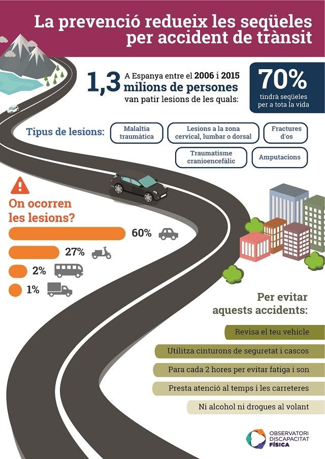 lesions per accident de trànsit