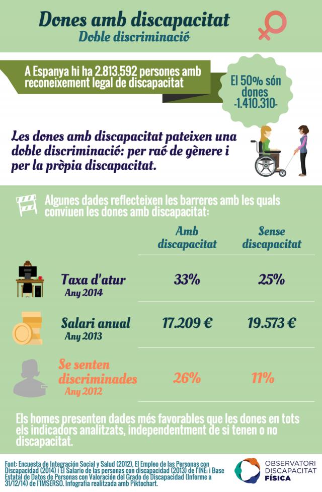 Dones amb discapacitat: doble discriminació