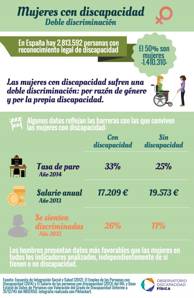 Mujeres con discapacidad: doble discriminación