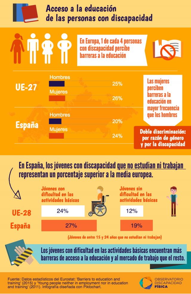 Barreras de acceso a la educación