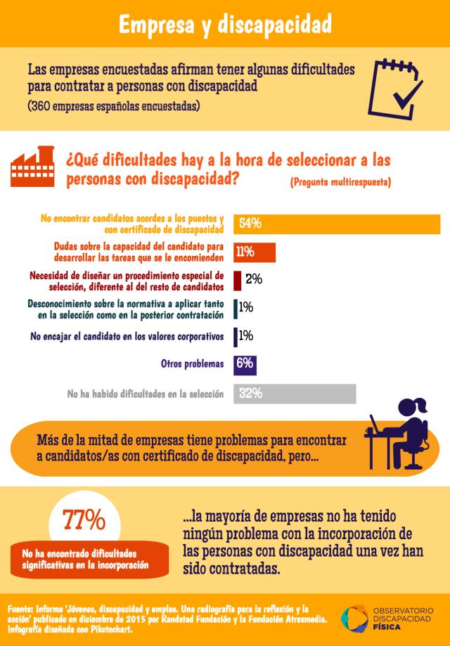 Dificultades de las empresas para la contratación de personas con discapacidad