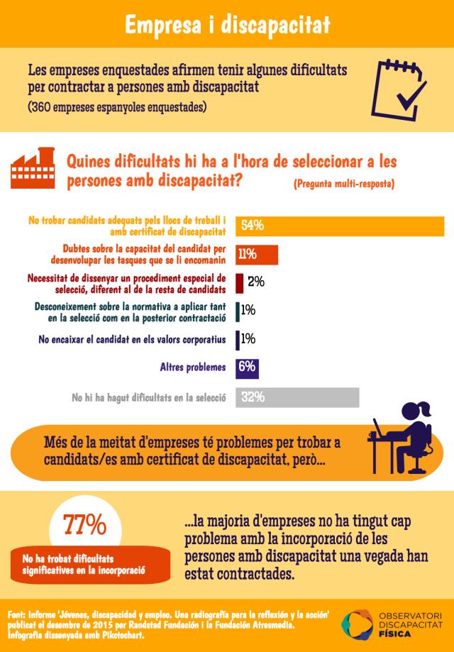 Dificultats de les empreses per contractar a persones amb discapacitat