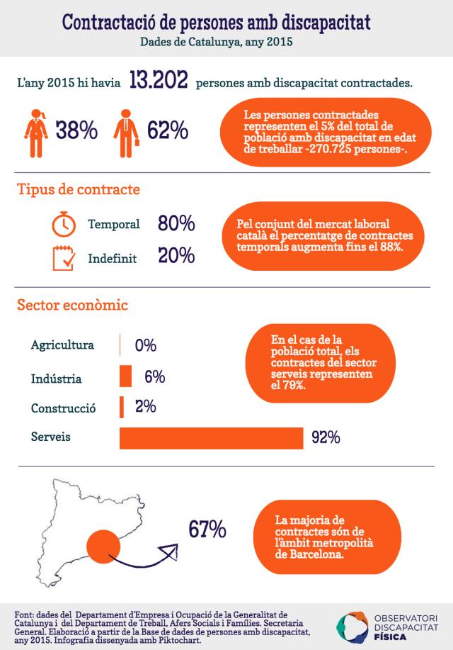 Contractació de persones amb discapacitat a Catalunya