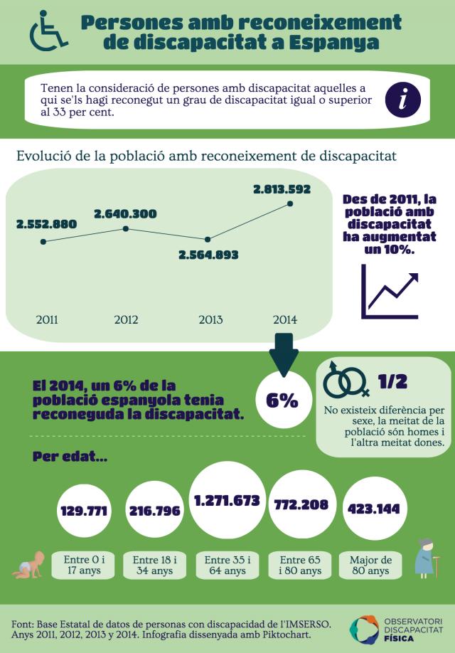 Persones amb reconeixement de discapacitat a Espanya