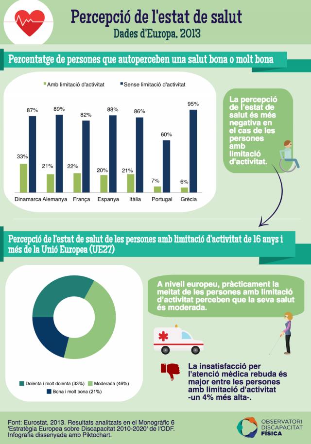 Percepció de l'estat de salut a Europa