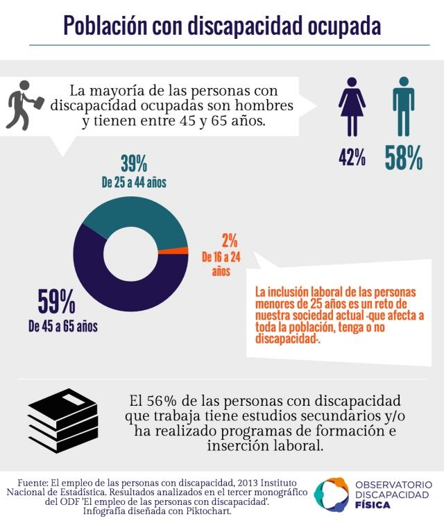 Características de la población con discapacidad ocupada