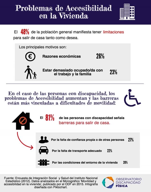 Problemas de Accesibilidad en la Vivienda
