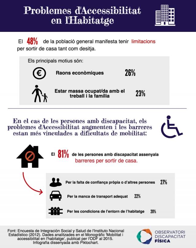 Problemes d'Accessibilitat en l'Habitatge