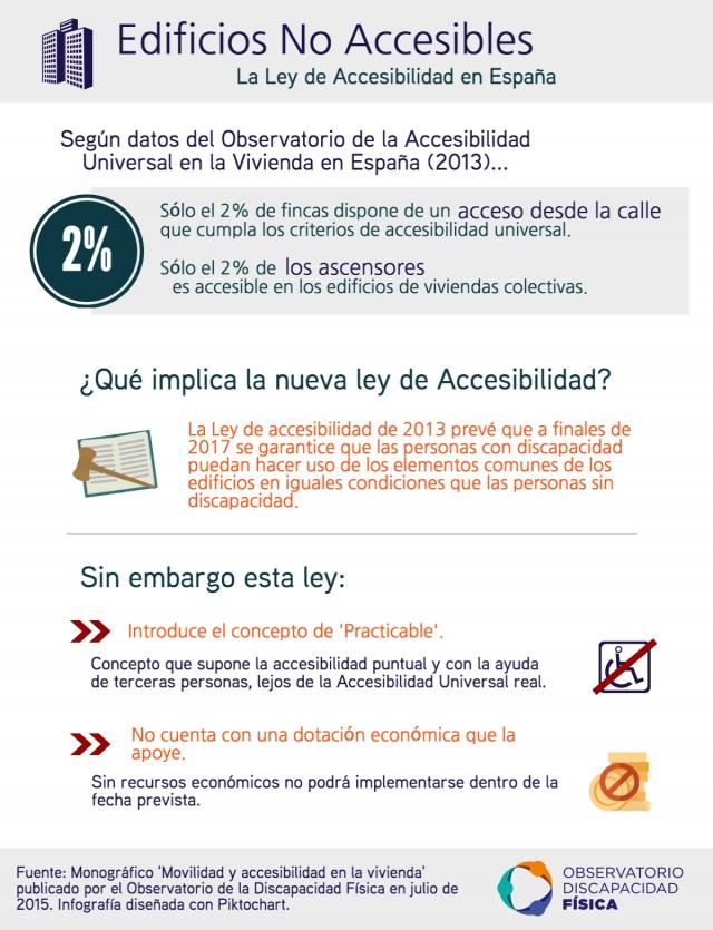 Edificios No Accesibles - La ley de Accesibilidad en España