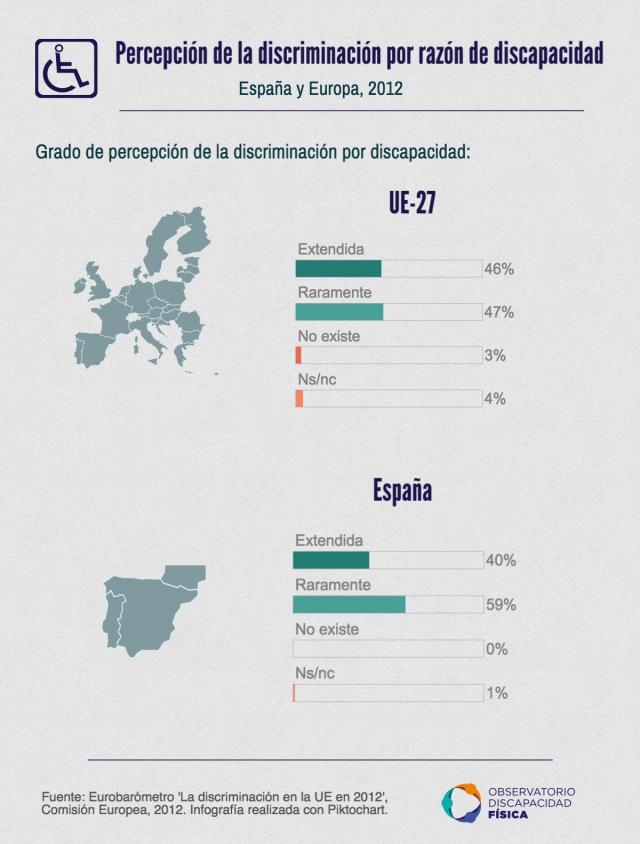 Percepción de la discriminación en España y Europa