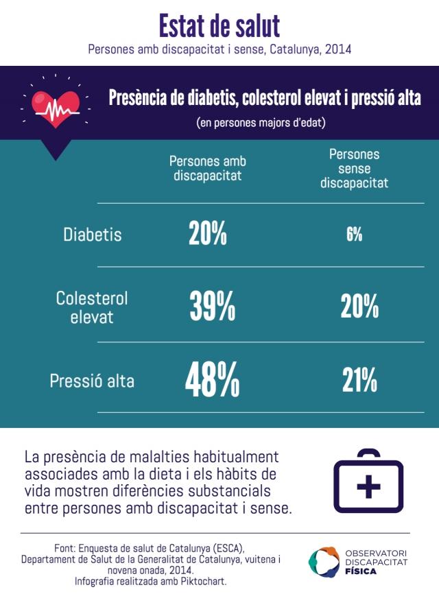 Estat de salut de persones amb discapacitat i sense