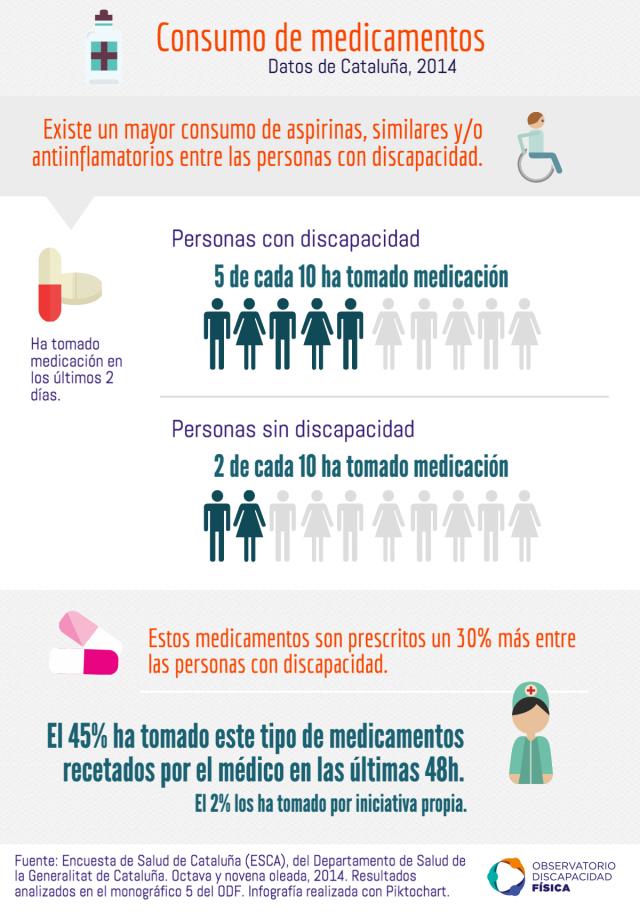 El consumo de medicamentos es superior entre personas con discapacidad