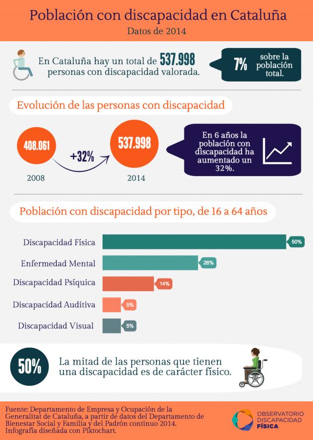 Población con discapacidad en Cataluña