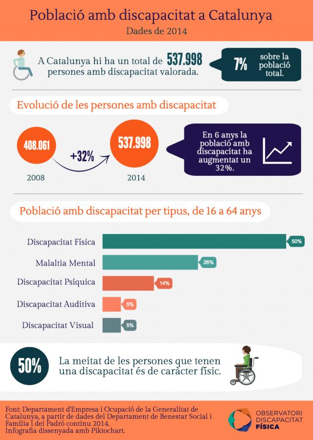 Població amb discapacitat a Catalunya
