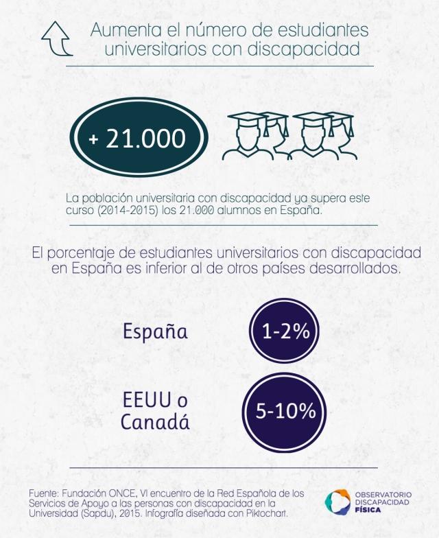 Aumenta la población universitaria con discapacidad