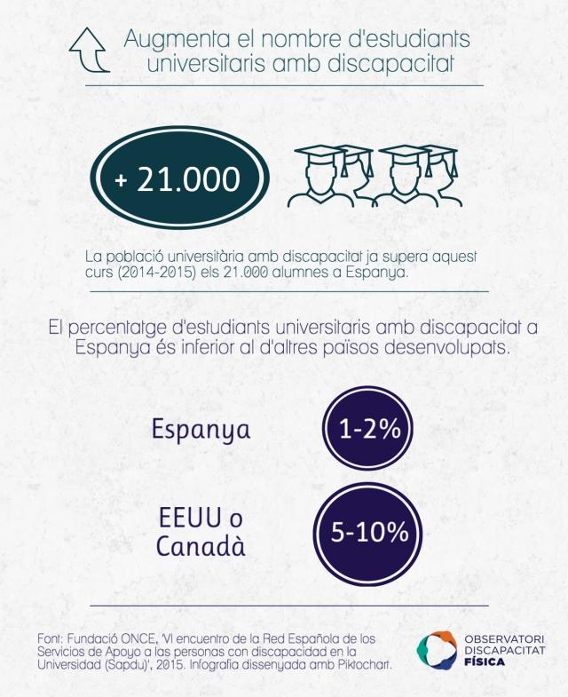 Augmenta la població universitària amb discapacitat