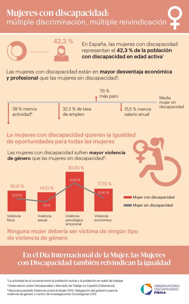 Mujeres con discapacidad: múltiple discriminación, múltiple reivindicación