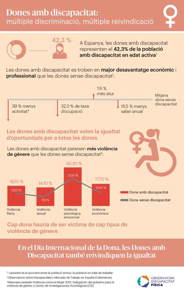 Dones amb discapacitat: múltiple discriminació, múltiple reivindicació