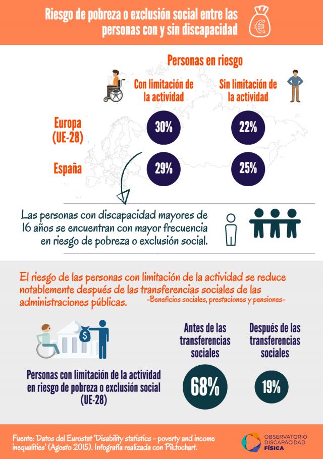 Riesgo de pobreza o exclusión social entre las personas con discapacidad