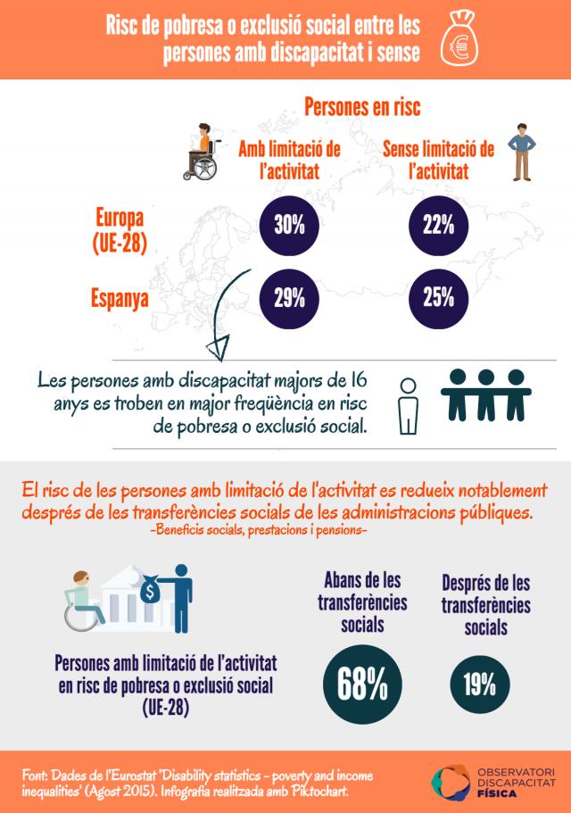 Risc de pobresa o exclusió social entre les persones amb discapacitat