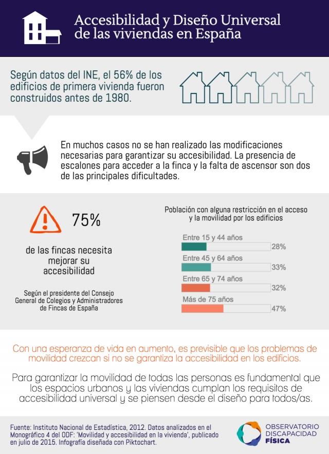 Accesibilidad y Diseño Universal de las viviendas