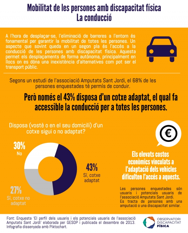 Mobilitat de les persones amb discapacitat física