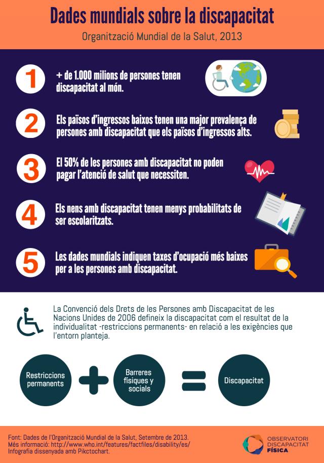Dades mundials sobre la discapacitat