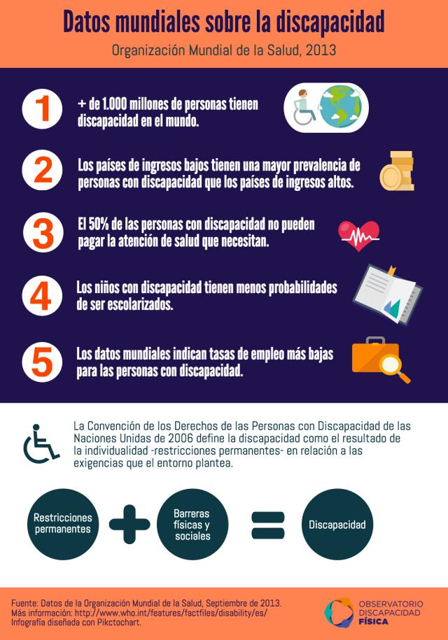 Datos mundiales sobre la discapacidad