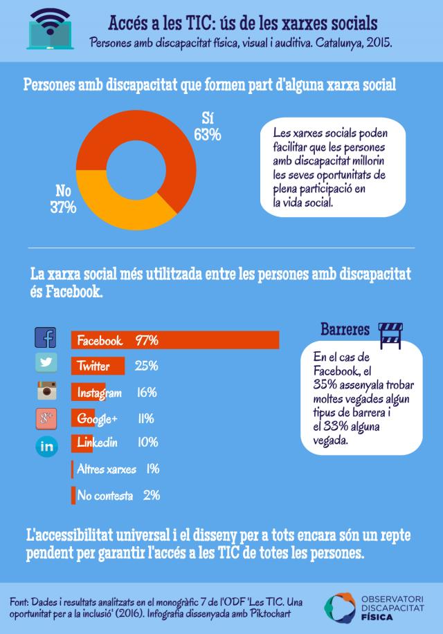 Ús de les xarxes socials